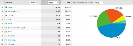 Arks Ark Visitor Browser Usage 550x192